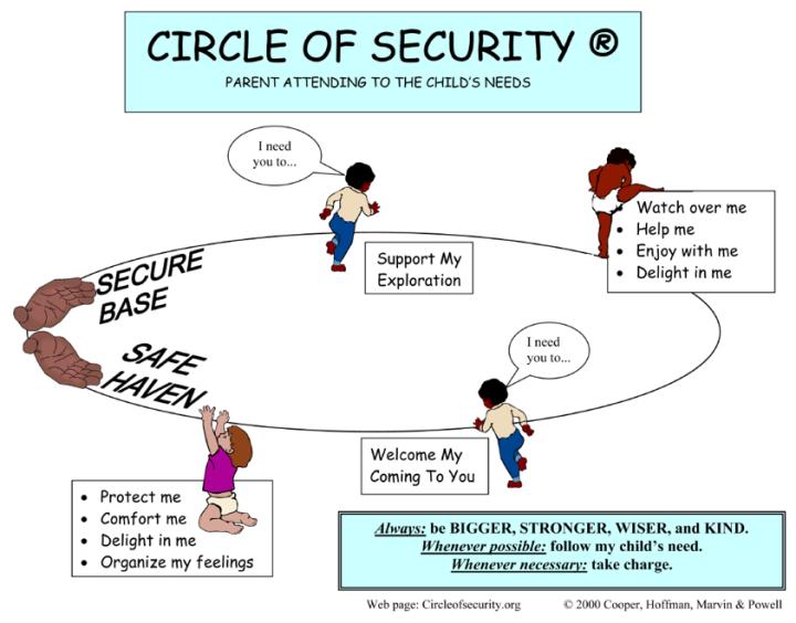Circle-of-Security-diagram